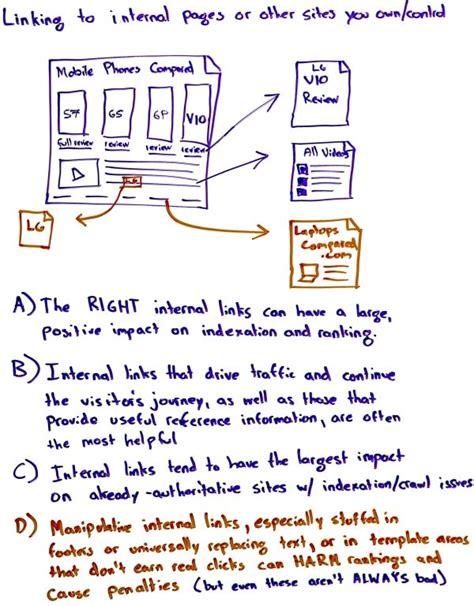 link interni html link interni come gestirli al meglio