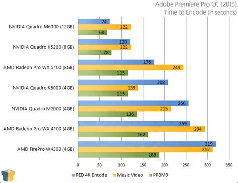 adobe premiere pro gpu benchmark amd radeon pro wx 5100 wx 4100 workstation gpus review