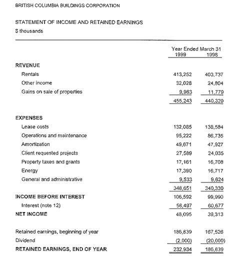 statement of retained earnings template statement of retained earnings template retained earnings