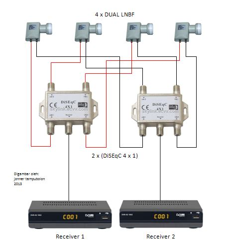 Switch Parabola 2 Receiver explorasi konfigurasi perangkat antena parabola 1