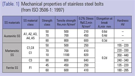 steel material properties table misumi usa inc