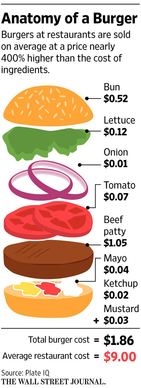 Eat A Burger Save A Price Tag by Diners Are Finding 13 Burgers To Wsj