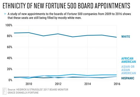 Fortune Also Search For Fortune 500 Boards Of Directors Still Mostly White Fortune