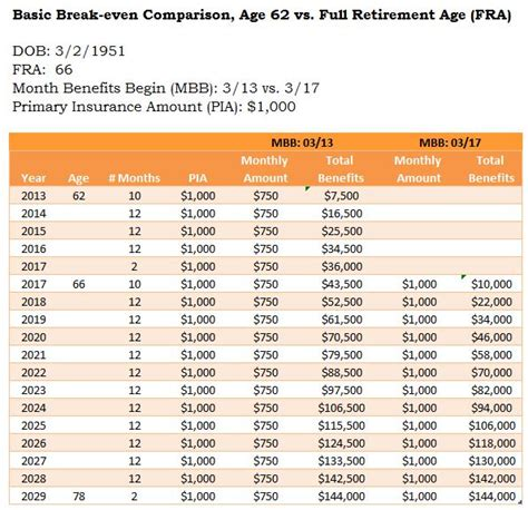 social security benefits table when to take social security a decision that lasts a lifetime
