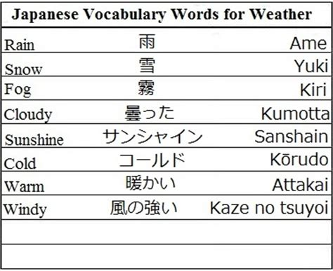 japanese word for japanese vocabulary words for weather learn japanese importance of japanese