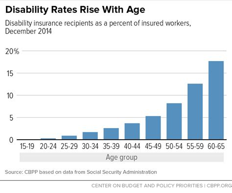 ssi disability housing happy birthday social security disability insurance center on budget and policy