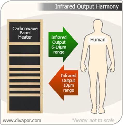 ceramic heater vs infrared heater carbonwave vs ceramic infrared sauna heaters