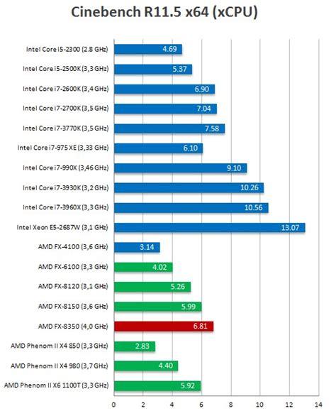 Amd Fx 8350 Vishera amd fx 8350 vishera a prueba