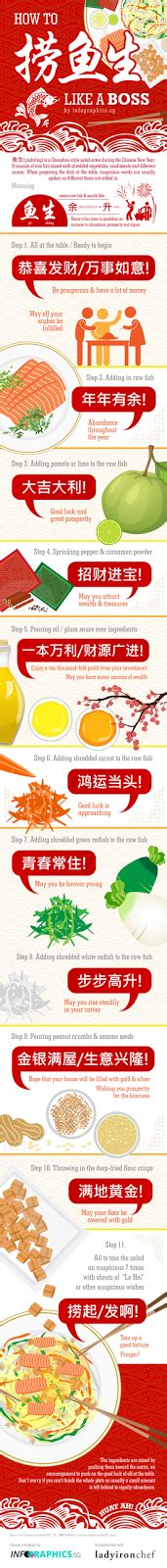 new year lo hei phrases puzzle of 谜图人生 renri 人日 and the tradition of yu