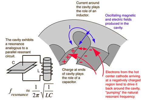 Metaal In Magnetron by How Does A Magnetron Works Quora