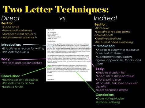 Types Of Business Letter Slideshare lecture 05 types of business letter