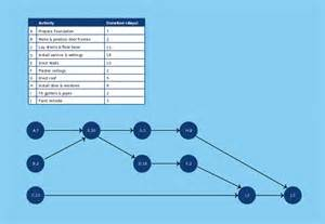 activity network diagram template draw project network diagram excel smartdraw diagrams