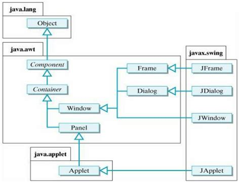 swing hierarchy in java java awt swing and applet components hierarchy