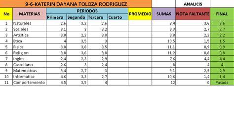 tabla de calificaciones 96tolozakaterin