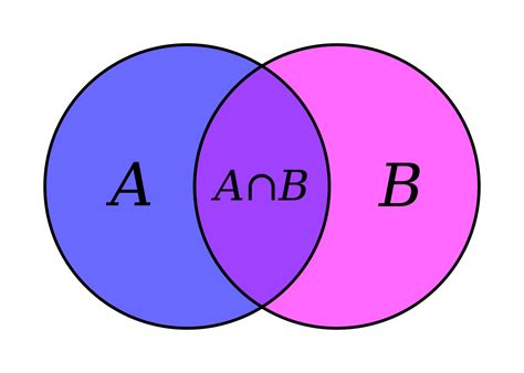 define venn diagram in math set theory