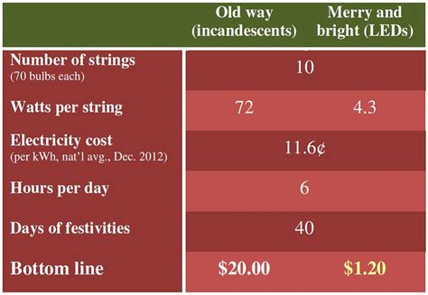 cost of lights in electricity led lights merry bright and 17x cheaper to