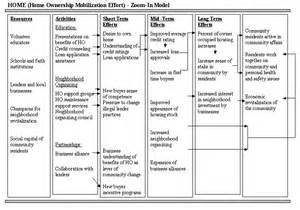 logic model template health chapter 2 other models for promoting community health and