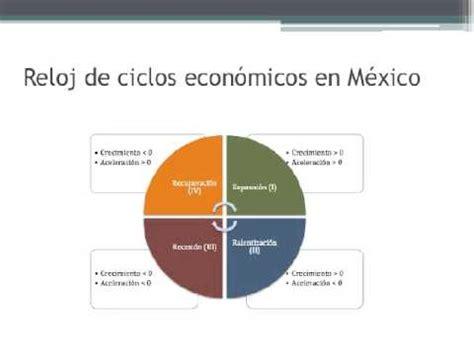 tipos de cadenas productivas en mexico ciclos econ 211 micos en m 201 xico youtube