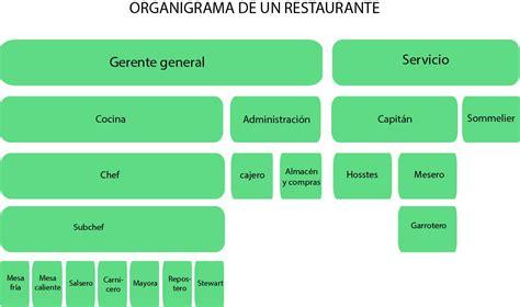 si鑒es de bar 85 organigrama de un restaurante y de un bar