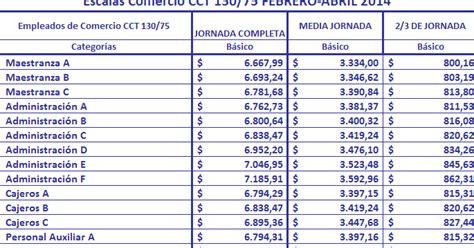 Empleados Comercio Escalas Febrero 2014 Jornada Completa | escalas de empleados comercio mayo 2013 jornada completa