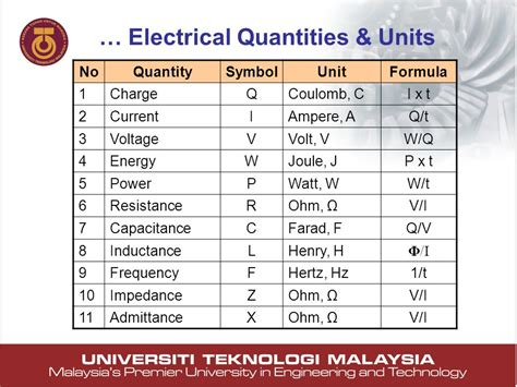 what electrical quantity is the unit of inductance mechanical and electrical systems ppt
