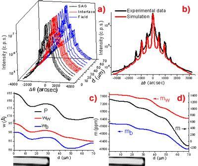 xrd pattern simulation multi quantum well electroabsorption modulated laser