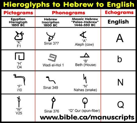 last hebrew letter new last hebrew letter cover letter exles 1351