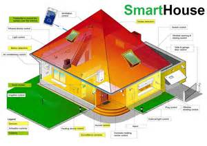 Smart House Solutions by Smarthouse The Smarthouse Solution