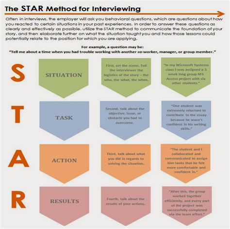 Example Of Resume With References by Oakland University Career Services The Star Method For