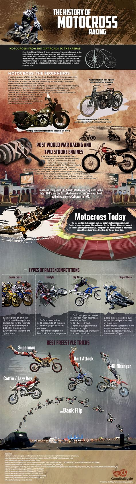 History Of Motocross Racing Infographic