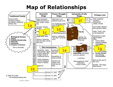 s day relationship map map of relationships al turtle s relationship wisdom