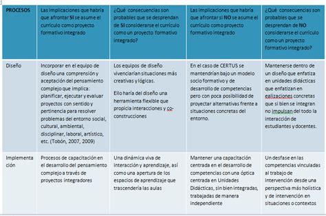 Modelo Curricular De Y Faust El Blogfolio De Meyer Merino Dise 241 O Y Gesti 243 N Curricular