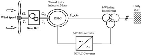 define induction generator define doubly fed induction generator 28 images type c wind turbine concept variable speed