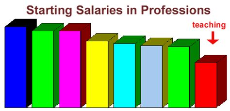 Starting Salary For Mba In Hr by Business Administration Business Administration Starting