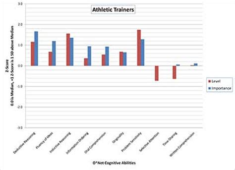 Sports Trainer Salary by Outlook Places Of Employment P Athletic