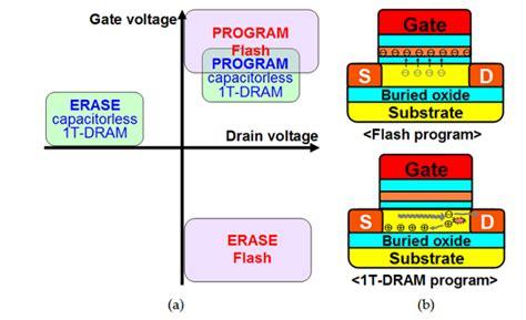 transistor increase memory transistor increase memory 28 images problem with 1 bit ram memory using transistors