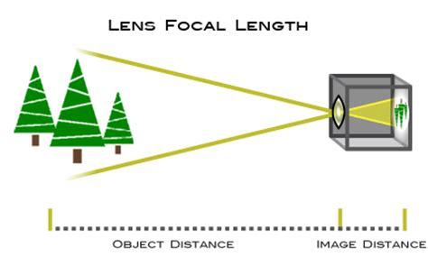 focal length | understanding camera zoom & lens focal