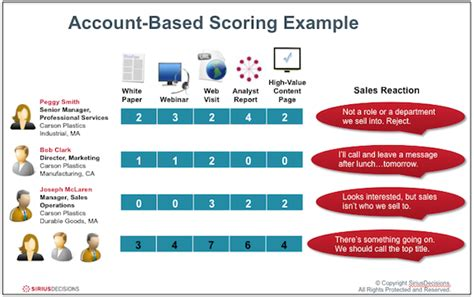 Two Innovative Lead Scoring Models Openview Labs Lead Scoring Model Template
