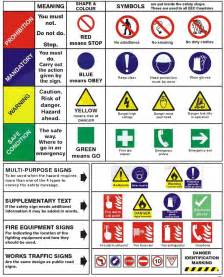health and safety signs in the workplace and their