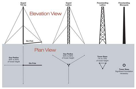 design criteria for turbine generator foundations choosing a wind turbine tower home power magazine