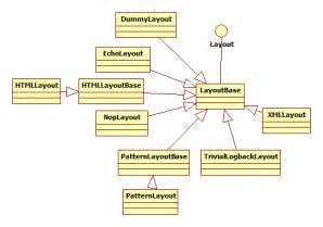html layout logback logback 日志使用详解 转 gisclub 博客园