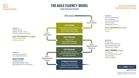 Pdf Become Intuitive Complete Developmental by The Agile Fluency Model