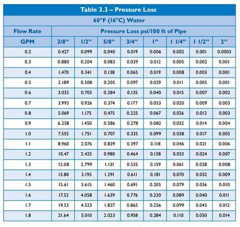 Plumbing Cost Per Fixture by Understanding Pex Pressure Loss Terry Plumbing