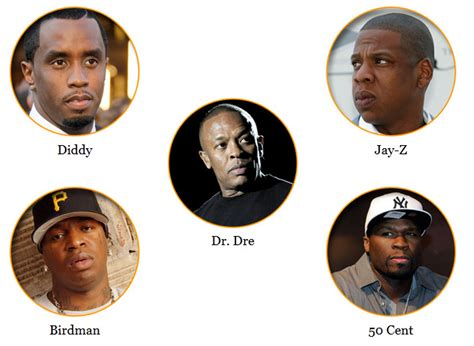 top 5 richest rappers hip hop artists alive ranked by highest net worth