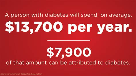 diabetes cost the rising cost of diabetes in america