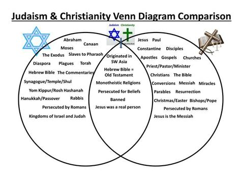 venn diagram of judaism christianity and islam 17 best images about venn diagrams on charts career planning and user experience design