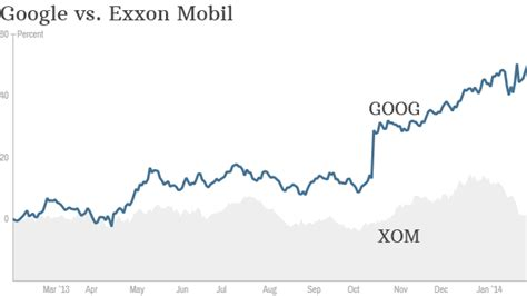 how much is bmw company worth passes exxon as second most valuable company feb