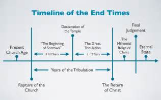 Outline Of End Time Events Predicted In The Bible by Why Are American Christian Evangelicals So Supportive Of Israel The Critical Mind