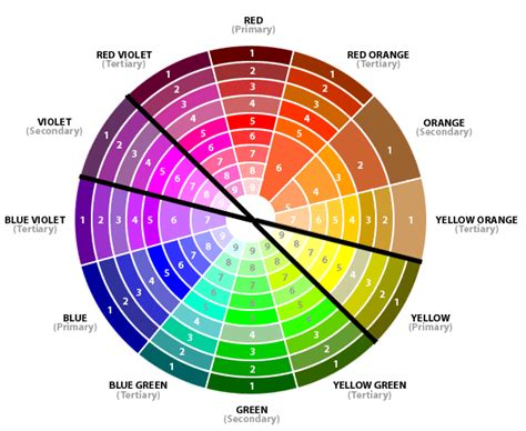 Color Wheel Scheme An American Complimentary Colors And Green