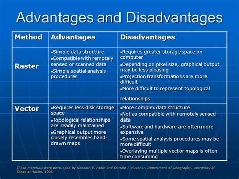eps format advantages and disadvantages desktop mobile web based gis collaborative gis ppt